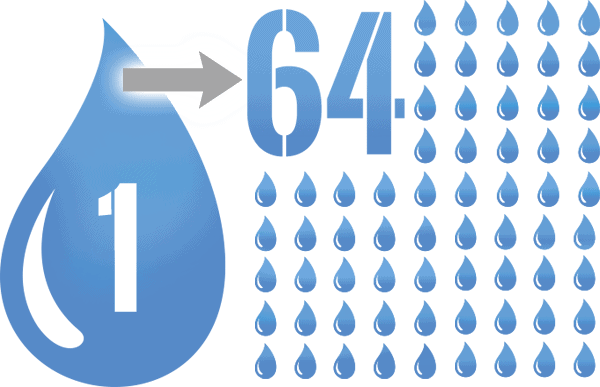 Infographic showing that one droplet is broken into 64 droplets
